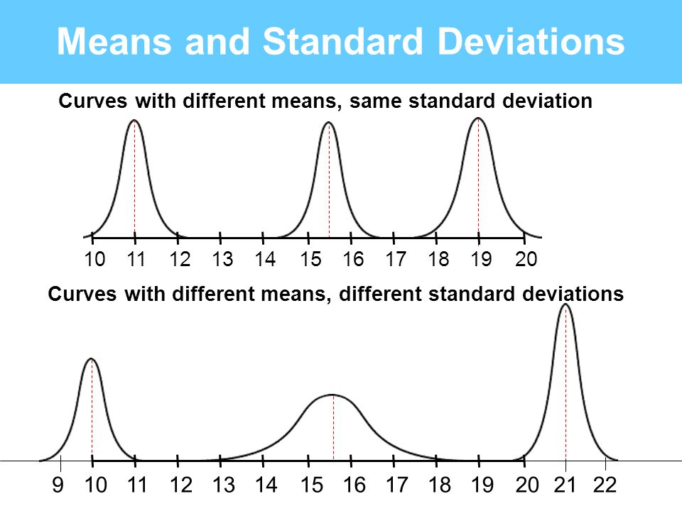 x the sample means will have a normal distribution The Central Limit Theorem and standard deviation If a sample n >= 30 is taken from a population with any type distribution that has a mean = and standard deviation =