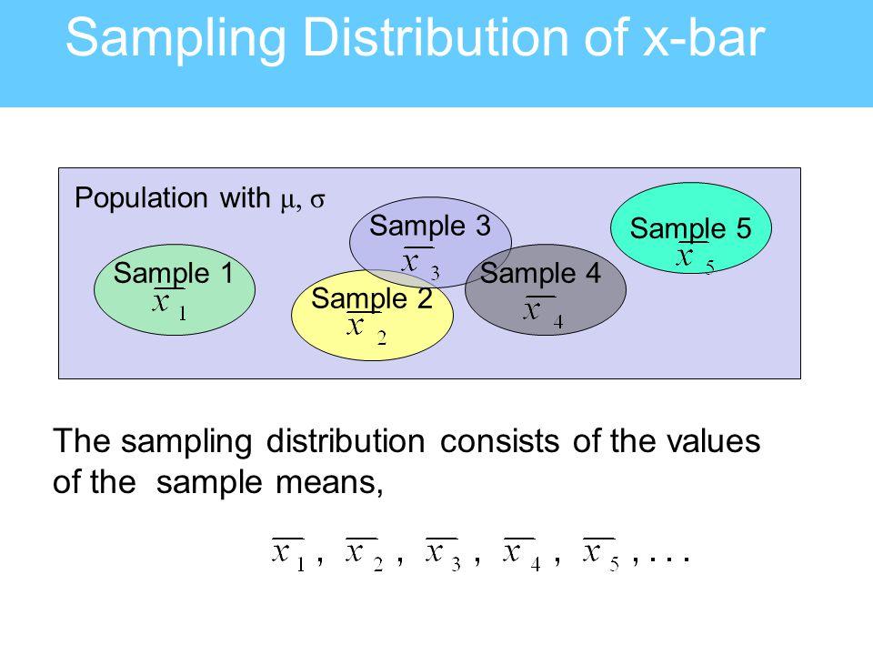 Sampling Distribution of x-bar Sample 1 Sample 5 Sample 2 Sample 3 Sample 4 Population with μ, σ The sampling distribution consists of the values of t