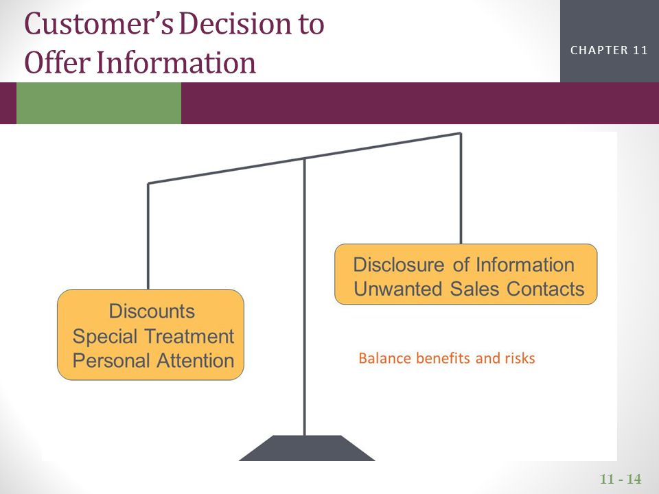 11 - 14 CHAPTER 2CHAPTER 1 CHAPTER 11 Customer's Decision to Offer Information