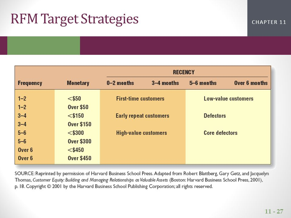 11 - 27 CHAPTER 2CHAPTER 1 CHAPTER 11 RFM Target Strategies