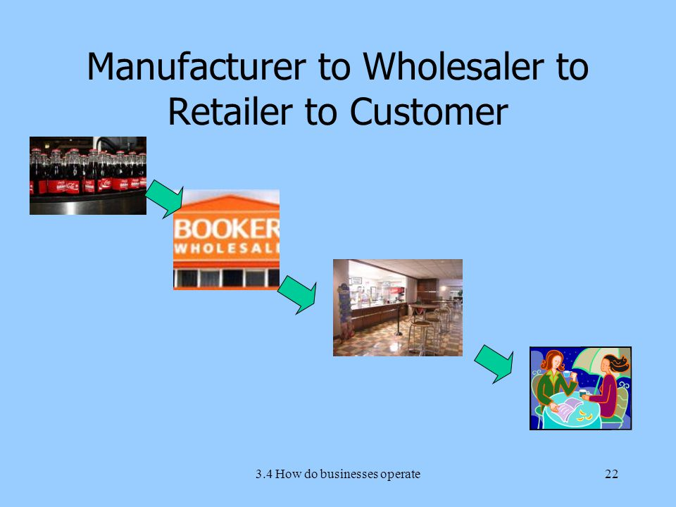 3.4 How do businesses operate22 Manufacturer to Wholesaler to Retailer to Customer