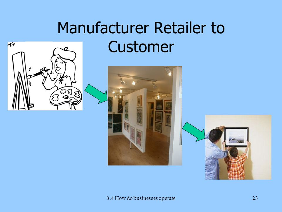3.4 How do businesses operate23 Manufacturer Retailer to Customer