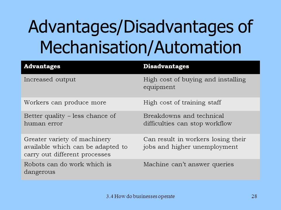 Advantages/Disadvantages of Mechanisation/Automation AdvantagesDisadvantages Increased outputHigh cost of buying and installing equipment Workers can produce moreHigh cost of training staff Better quality – less chance of human error Breakdowns and technical difficulties can stop workflow Greater variety of machinery available which can be adapted to carry out different processes Can result in workers losing their jobs and higher unemployment Robots can do work which is dangerous Machine can't answer queries 3.4 How do businesses operate28