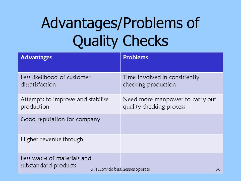 Advantages/Problems of Quality Checks AdvantagesProblems Less likelihood of customer dissatisfaction Time involved in consistently checking production Attempts to improve and stabilise production Need more manpower to carry out quality checking process Good reputation for company Higher revenue through Less waste of materials and substandard products 3.4 How do businesses operate36