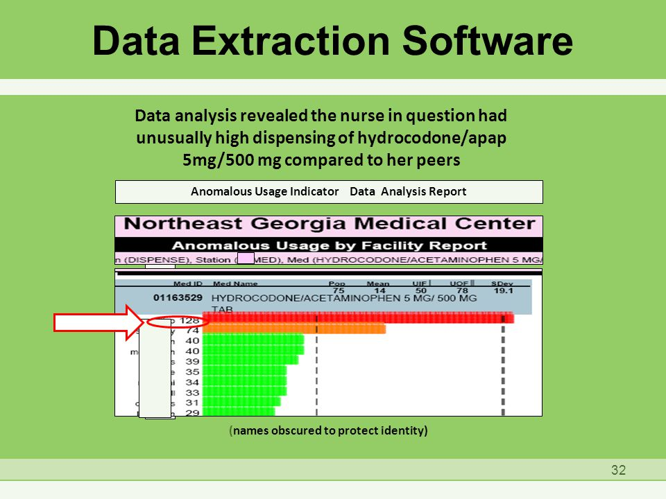 Data Extraction Software (names obscured to protect identity) Data analysis revealed the nurse in question had unusually high dispensing of hydrocodone/apap 5mg/500 mg compared to her peers Anomalous Usage Indicator Data Analysis Report 32