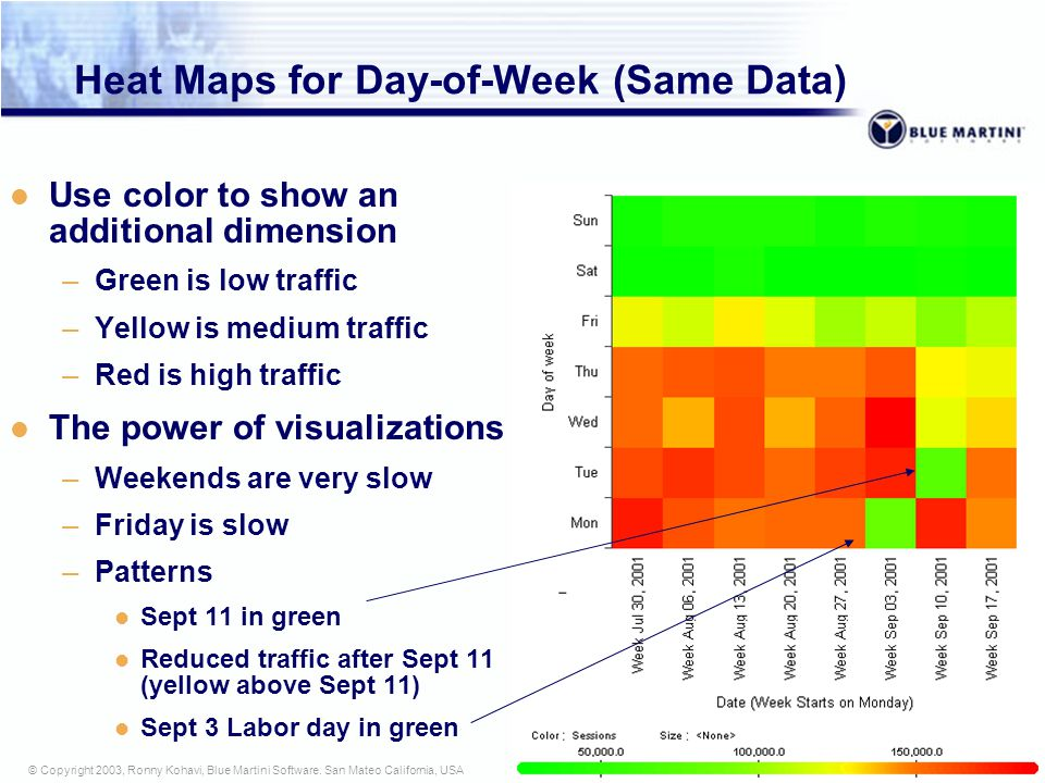 11 © Copyright 2003, Ronny Kohavi, Blue Martini Software. San Mateo California, USA Example: Web Traffic Weekends Sept-11 Note significant drop in hum