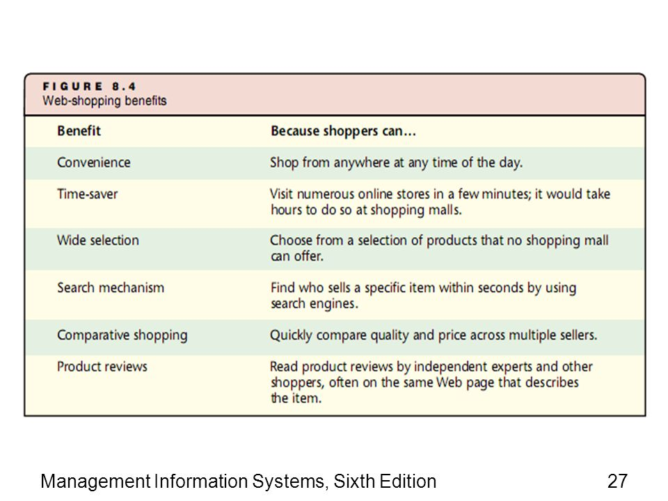 Management Information Systems, Sixth Edition27