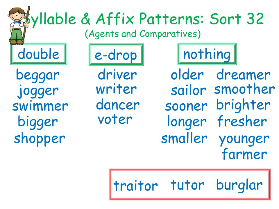 Syllable & Affix Patterns: Sort 32 (Agents and Comparatives) smoother dreamer double older younger driver swimmersooner farmer fresher jogger nothing