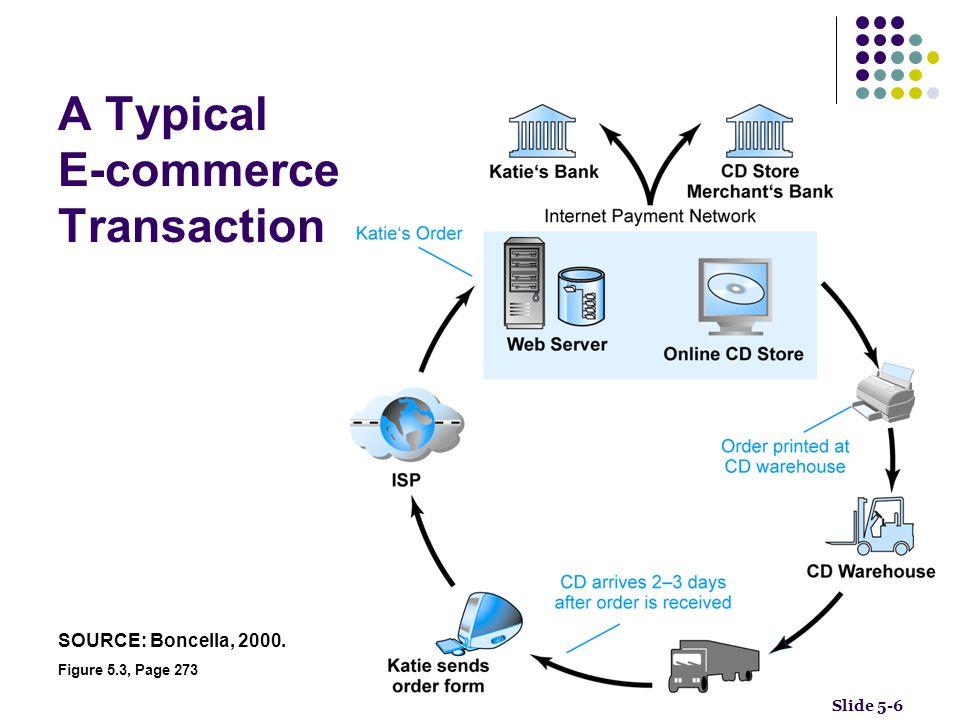 Vulnerable Points in an E-commerce Environment Figure 5.4, Page 274 Slide 5-7 SOURCE: Boncella, 2000.