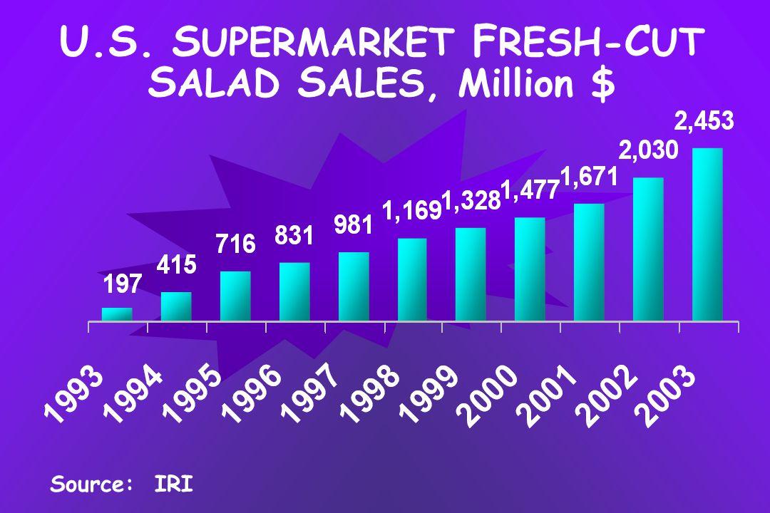 Source: IRI U.S. S UPERMARKET F RESH- C UT S ALAD S ALES, Million $