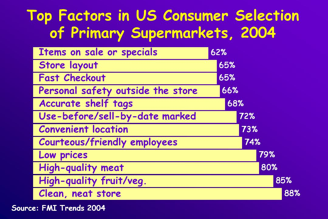 Top Factors in US Consumer Selection of Primary Supermarkets, 2004 Source: FMI Trends 2004 Items on sale or specials Store layout Fast Checkout Personal safety outside the store Accurate shelf tags Use-before/sell-by-date marked Convenient location Courteous/friendly employees Low prices High-quality meat High-quality fruit/veg.