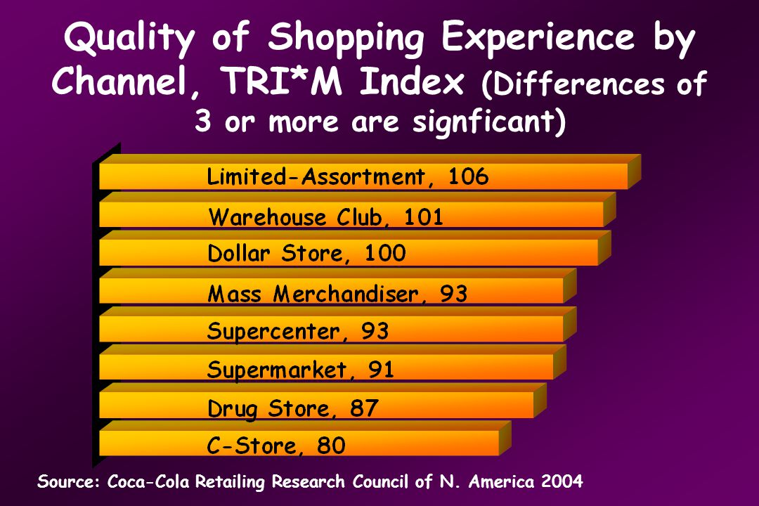 Quality of Shopping Experience by Channel, TRI*M Index (Differences of 3 or more are signficant) Source: Coca-Cola Retailing Research Council of N.