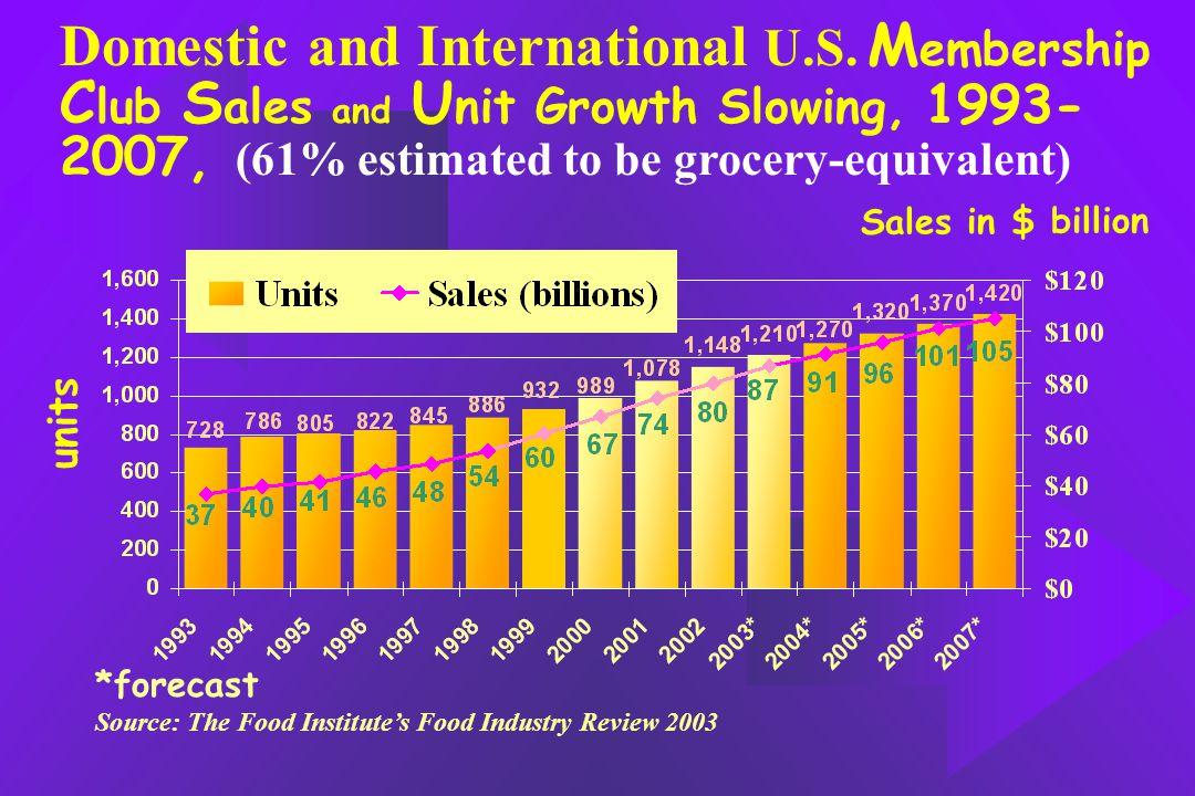 Domestic and International U.S.