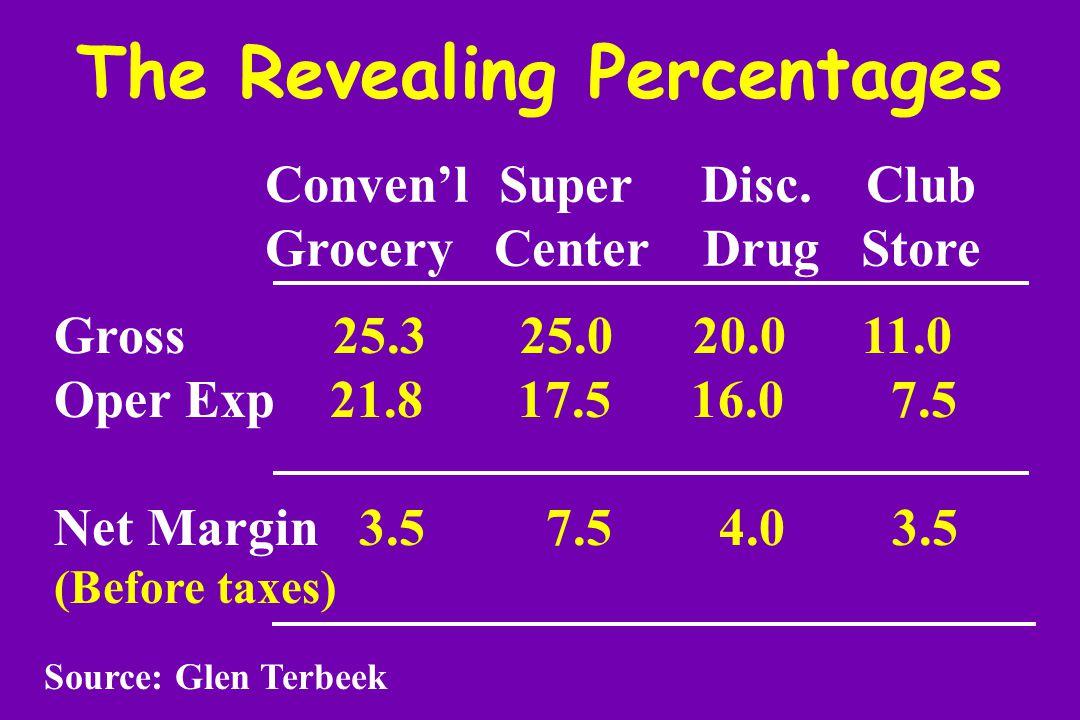 The Revealing Percentages Conven'l Super Disc.