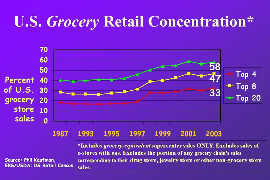 Percent of U.S. grocery store sales U.S.