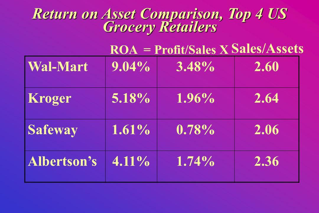 Wal-Mart9.04%3.48%2.60 Kroger5.18%1.96%2.64 Safeway1.61%0.78%2.06 Albertson's4.11%1.74%2.36 Return on Asset Comparison, Top 4 US Grocery Retailers ROA =Profit/Sales X Sales/Assets