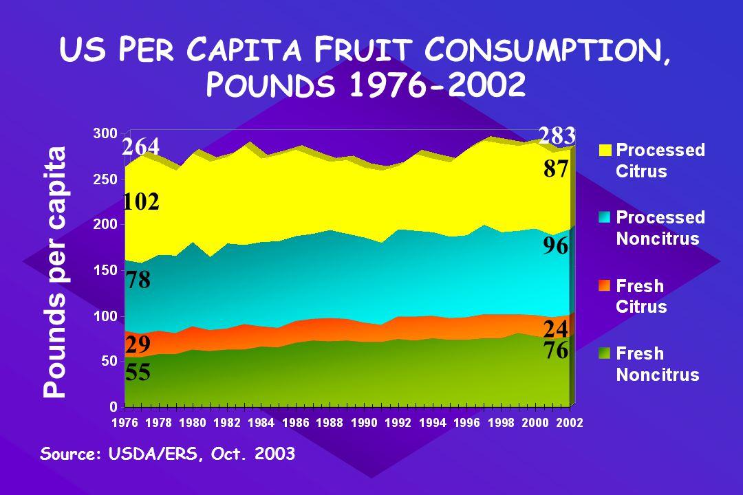 US P ER C APITA F RUIT C ONSUMPTION, P OUNDS 1976-2002 Source: USDA/ERS, Oct.