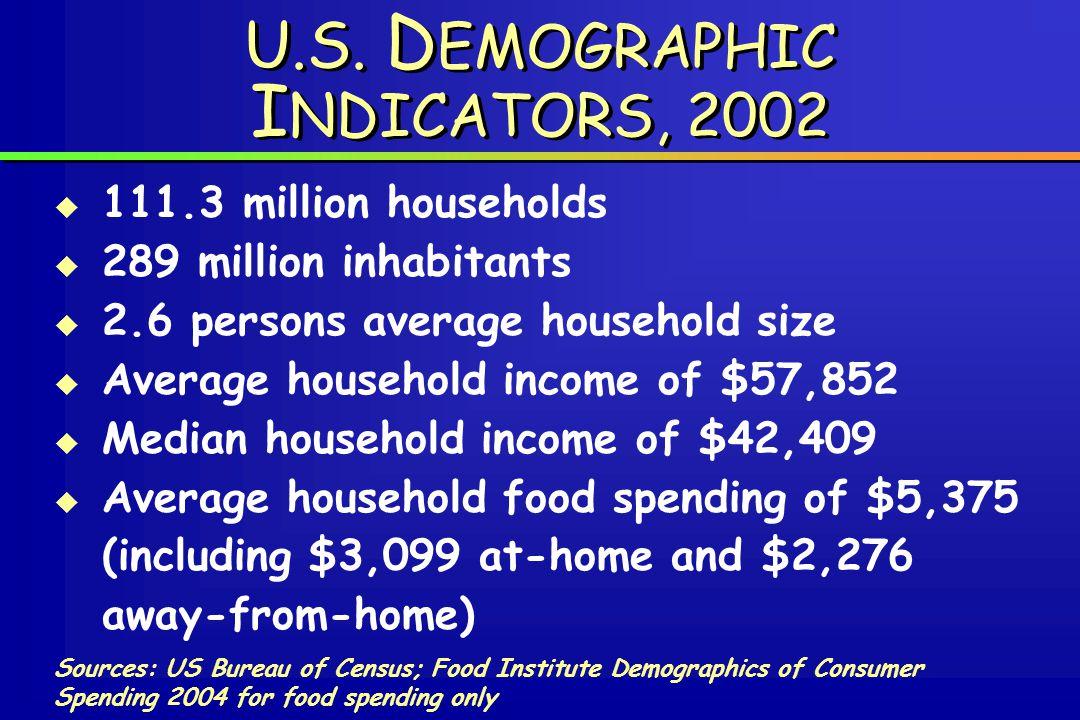 U.S. D EMOGRAPHIC I NDICATORS, 2002 Sources: US Bureau of Census; Food Institute Demographics of Consumer Spending 2004 for food spending only  111.3