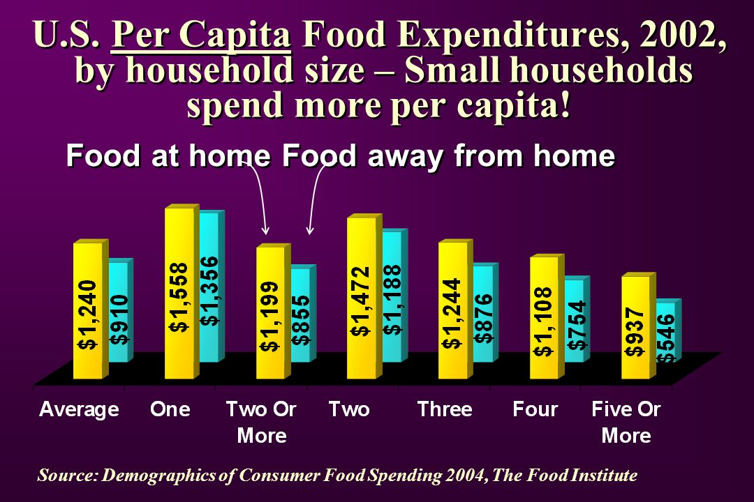U.S. Per Capita Food Expenditures, 2002, by household size – Small households spend more per capita! Source: Demographics of Consumer Food Spending 20