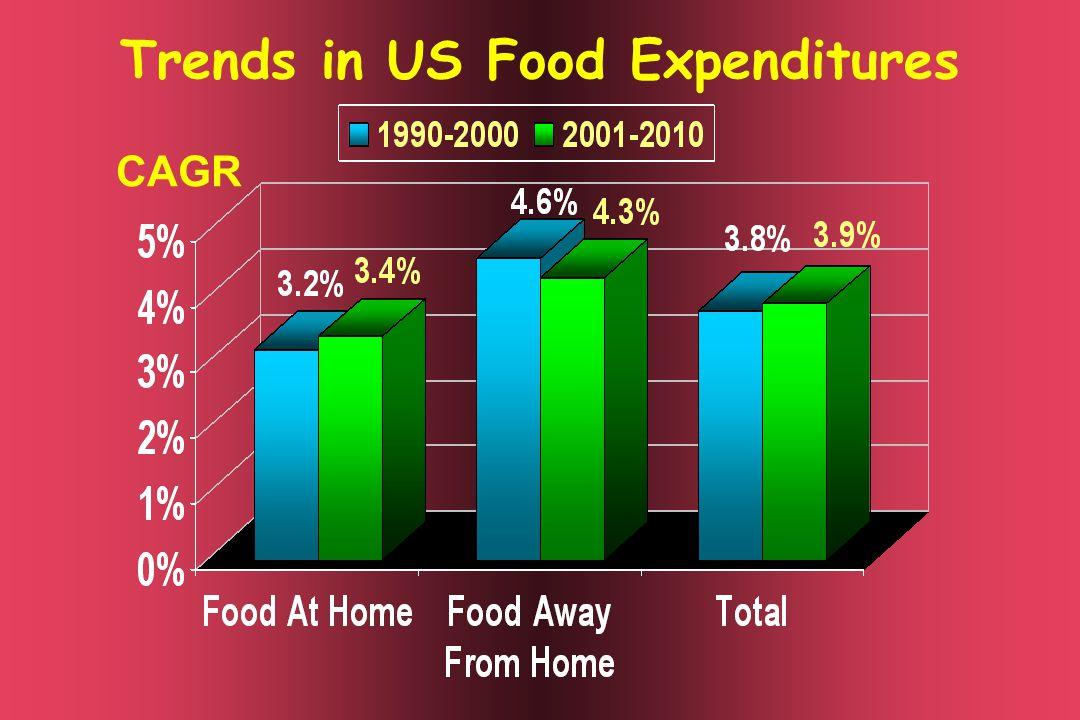 Trends in US Food Expenditures CAGR