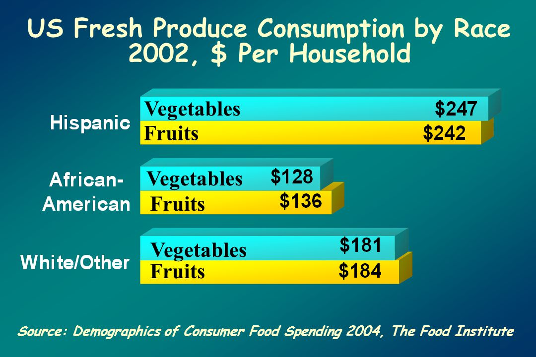 US Fresh Produce Consumption by Race 2002, $ Per Household Source: Demographics of Consumer Food Spending 2004, The Food Institute Vegetables Fruits Vegetables Fruits