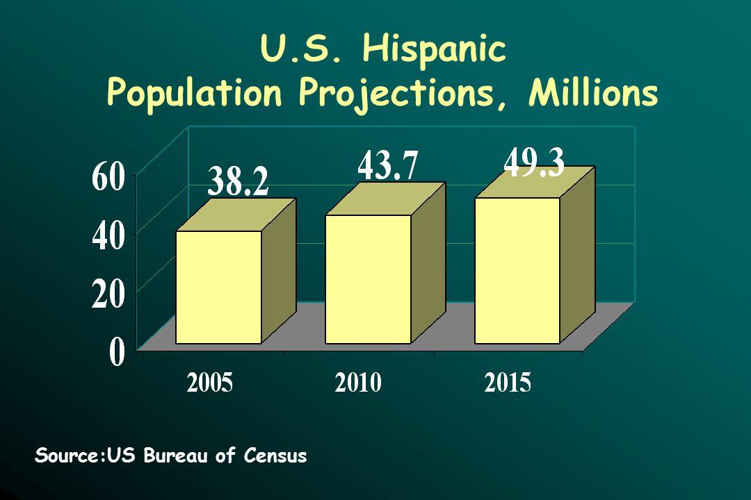 U.S. Hispanic Population Projections, Millions Source:US Bureau of Census