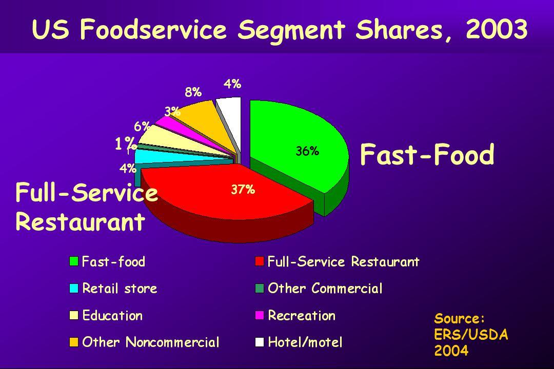 Source: ERS/USDA 2004 US Foodservice Segment Shares, 2003 Full-Service Restaurant Fast-Food 1%