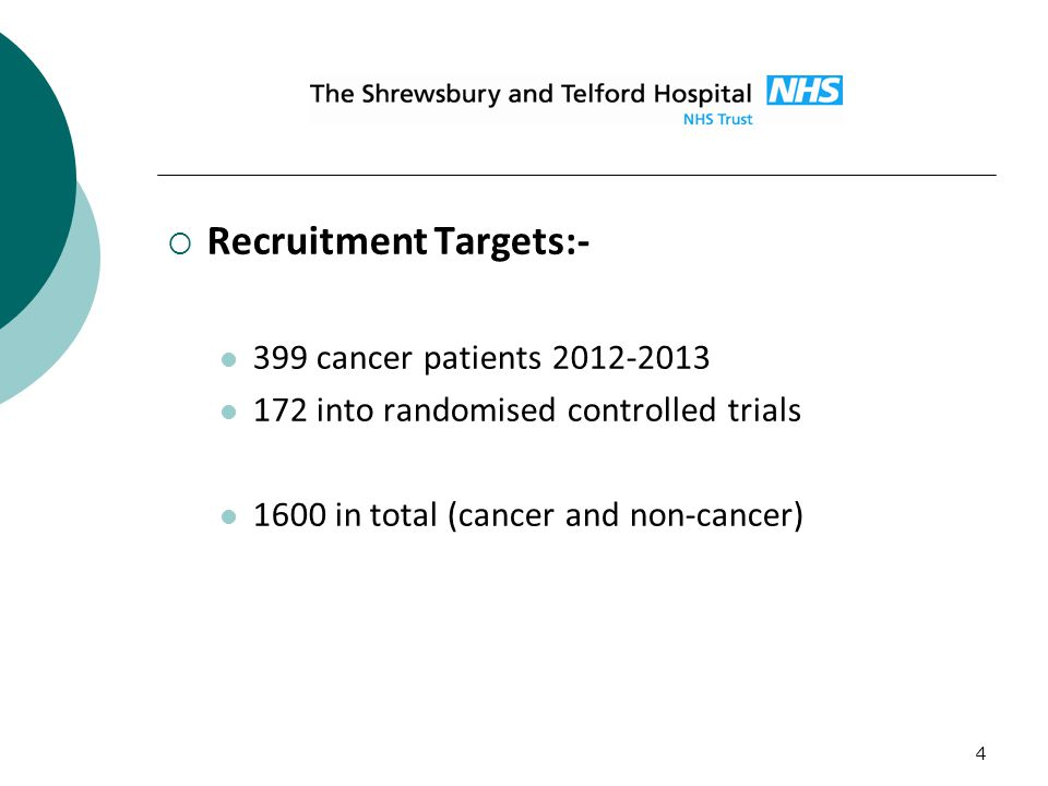 4  Recruitment Targets:- 399 cancer patients 2012-2013 172 into randomised controlled trials 1600 in total (cancer and non-cancer)