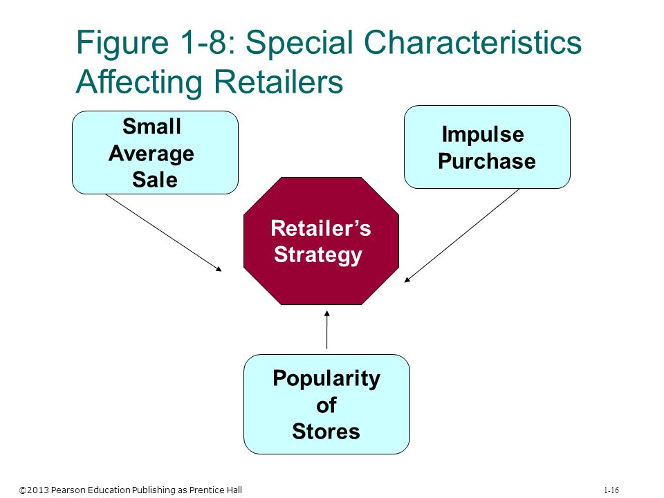 ©2013 Pearson Education Publishing as Prentice Hall 1-16 Figure 1-8: Special Characteristics Affecting Retailers Impulse Purchase Popularity of Stores