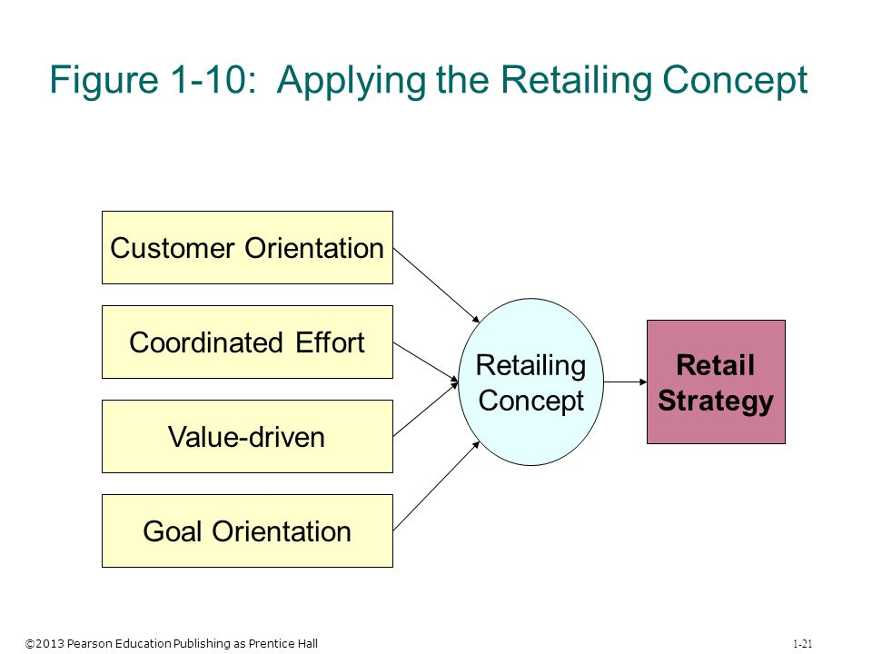 ©2013 Pearson Education Publishing as Prentice Hall 1-21 Figure 1-10: Applying the Retailing Concept Customer Orientation Coordinated Effort Value-dri