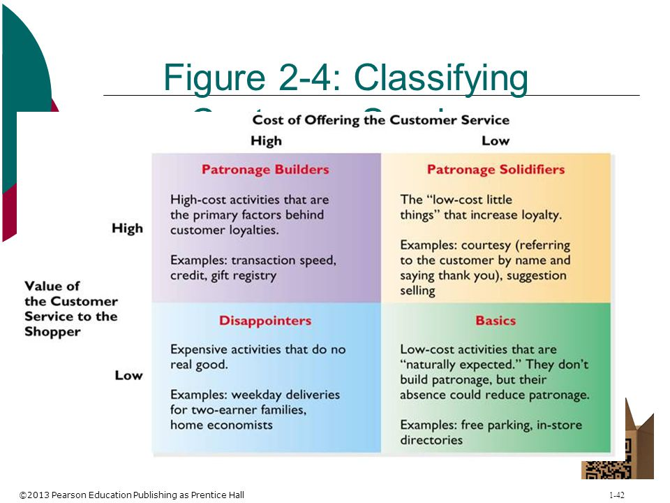 ©2013 Pearson Education Publishing as Prentice Hall 1-42 Figure 2-4: Classifying Customer Services
