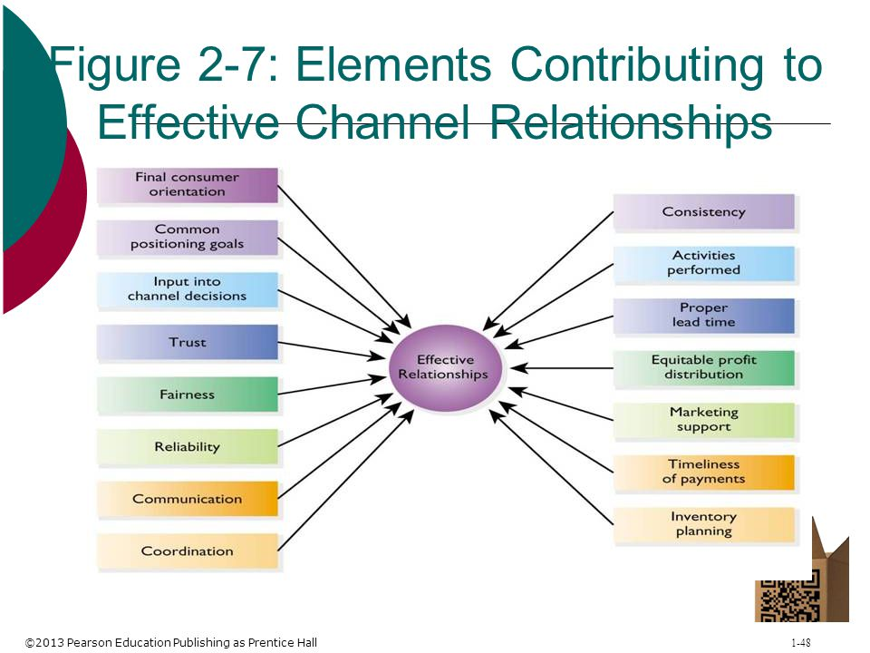©2013 Pearson Education Publishing as Prentice Hall 1-48 Figure 2-7: Elements Contributing to Effective Channel Relationships