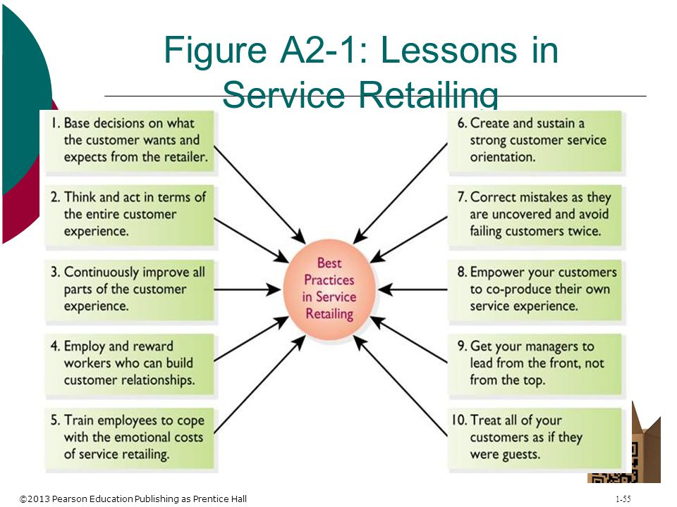 ©2013 Pearson Education Publishing as Prentice Hall 1-55 Figure A2-1: Lessons in Service Retailing