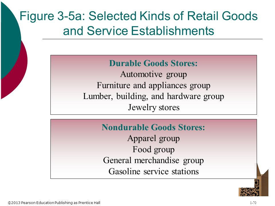 ©2013 Pearson Education Publishing as Prentice Hall 1-70 Figure 3-5a: Selected Kinds of Retail Goods and Service Establishments Durable Goods Stores: