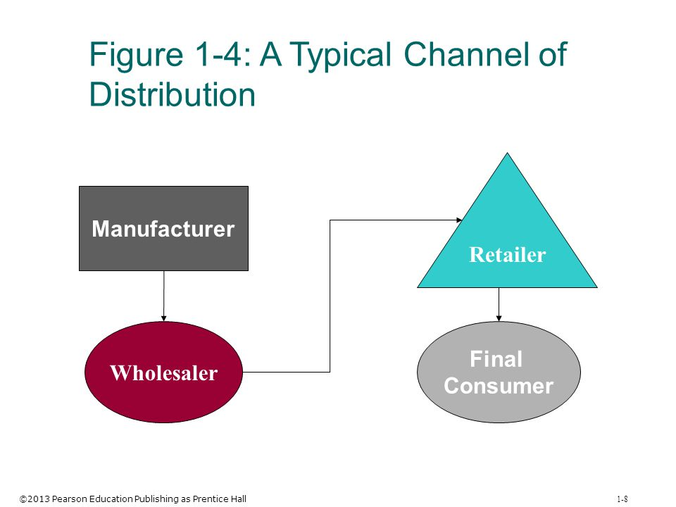 ©2013 Pearson Education Publishing as Prentice Hall 1-9 Figure 1-5: The Retailer's Role in the Sorting Process