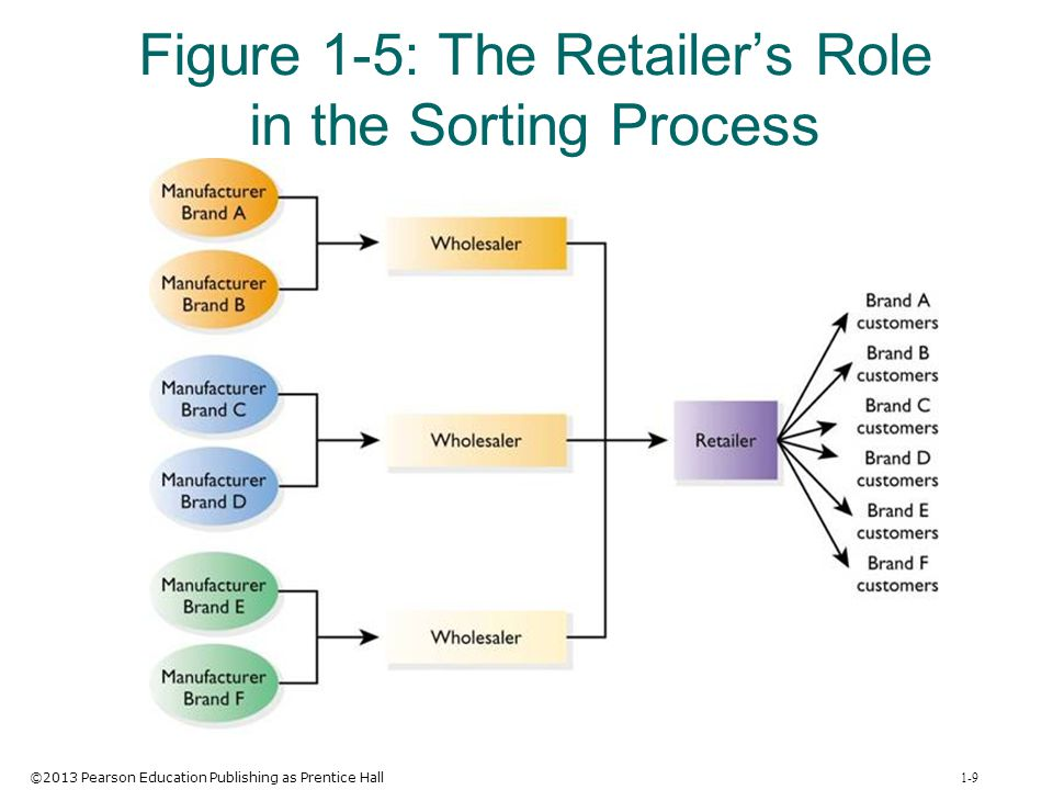 ©2013 Pearson Education Publishing as Prentice Hall 1-30 Parts of Retail Management: A Strategic Approach Building relationships and strategic planning Retailing institutions Consumer behavior and information gathering Elements of retailing strategy Integrating, analyzing, and improving retail strategy