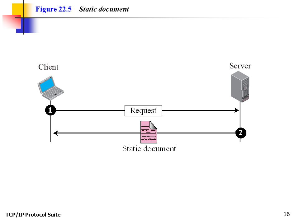 TCP/IP Protocol Suite 16 Figure 22.5 Static document