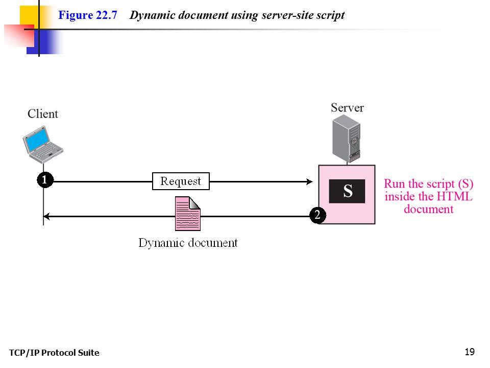 TCP/IP Protocol Suite 19 Figure 22.7 Dynamic document using server-site script