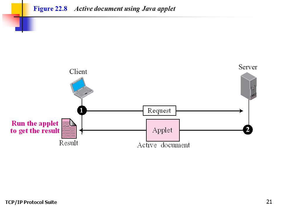 TCP/IP Protocol Suite 21 Figure 22.8 Active document using Java applet