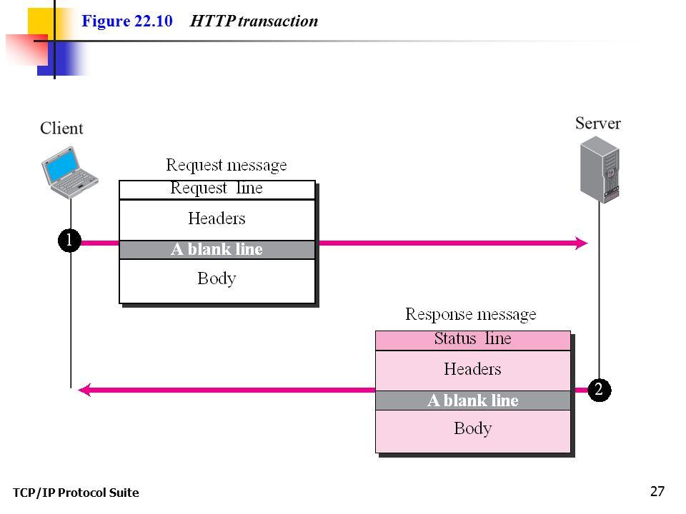 TCP/IP Protocol Suite 27 Figure 22.10 HTTP transaction