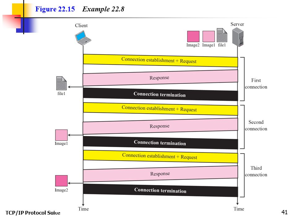TCP/IP Protocol Suite 41 Figure 22.15 Example 22.8