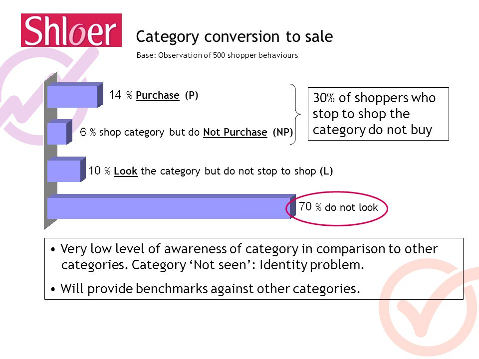 Category conversion to sale % Purchase (P) % shop category but do Not Purchase (NP) % Look the category but do not stop to shop (L) % do not look 30%