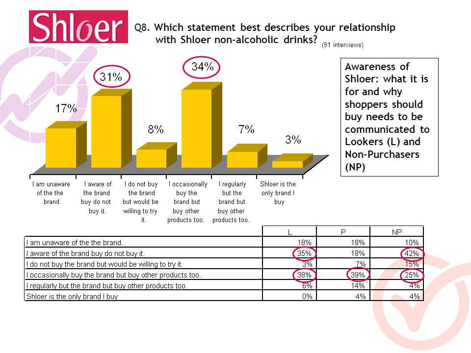 (91 interviews) Q8. Which statement best describes your relationship with Shloer non-alcoholic drinks? Awareness of Shloer: what it is for and why sho
