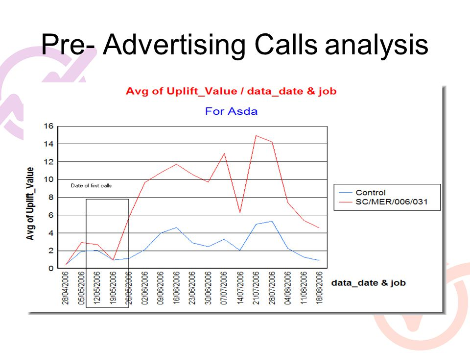 Pre- Advertising Calls analysis