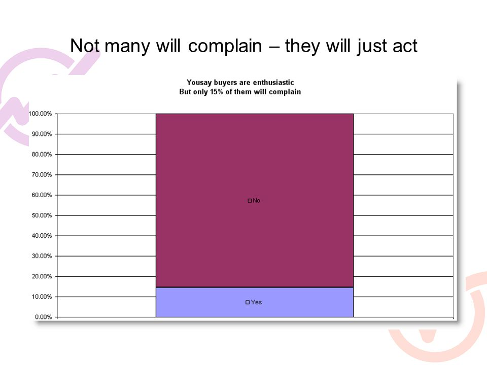 Not many will complain – they will just act