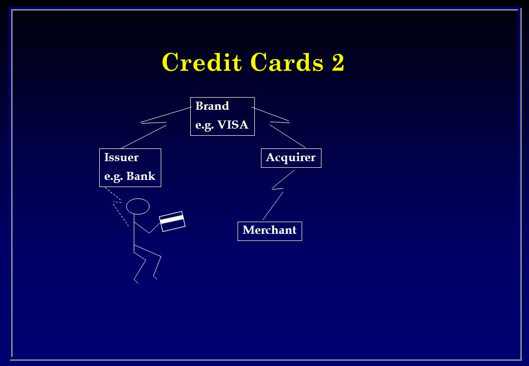 Credit Cards 2 Brand e.g. VISA Issuer e.g. Bank Acquirer Merchant