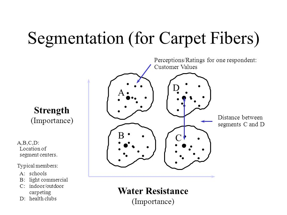 ... D..... Segmentation (for Carpet Fibers) A,B,C,D: Location of segment centers.