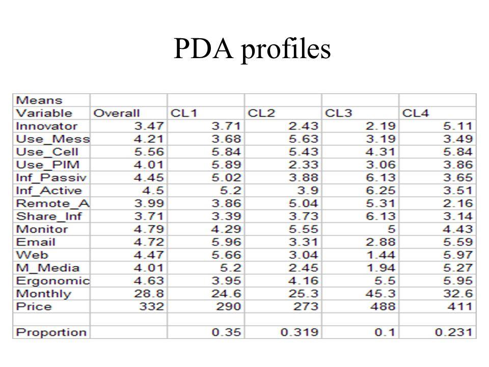 PDA profiles