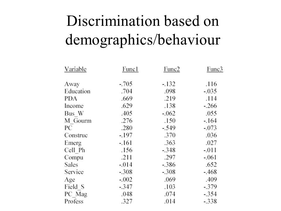 Discrimination based on demographics/behaviour
