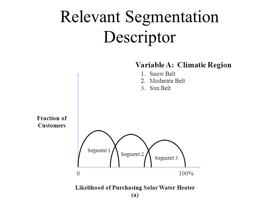 Relevant Segmentation Descriptor Variable A: Climatic Region 1.Snow Belt 2.Moderate Belt 3.Sun Belt Fraction of Customers Likelihood of Purchasing Solar Water Heater (a) 0100% Segment 1 Segment 2 Segment 3